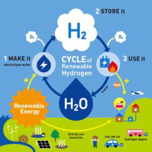 whyhydrogen